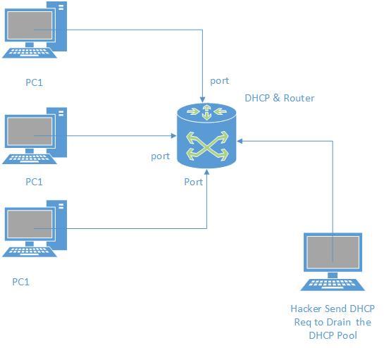 על ידי שליחה של בקשות של כתובות IP מהDHCP (כל בקשה עם Source MAC Address שונה )