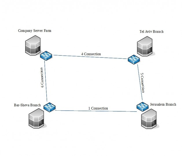 Hub and Spoke Topology